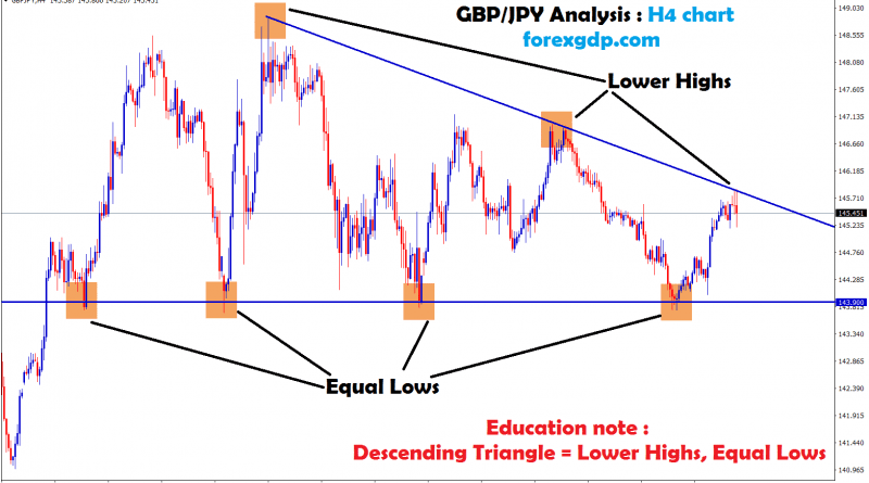 gbp/jpy formed descending triangle pattern