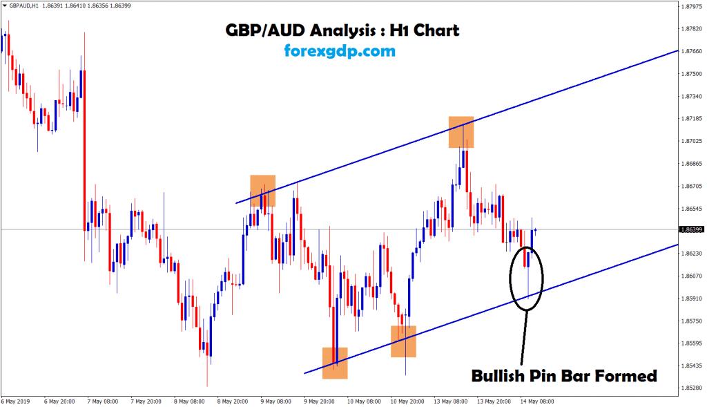 In gbp/usd bullish pin bar fomed in H1 chart