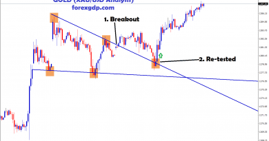 Gold breakout and retest ,moving up