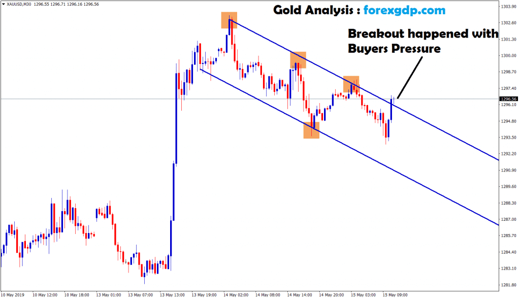 breakout happened with buyers pressure in gold