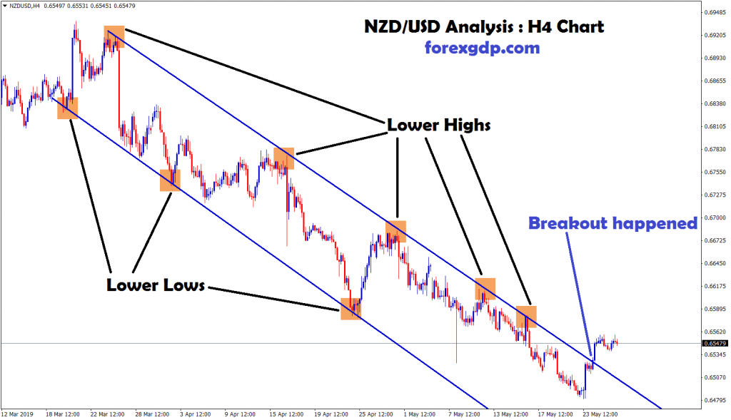 nzd/usd breakout the downtrend and moving up