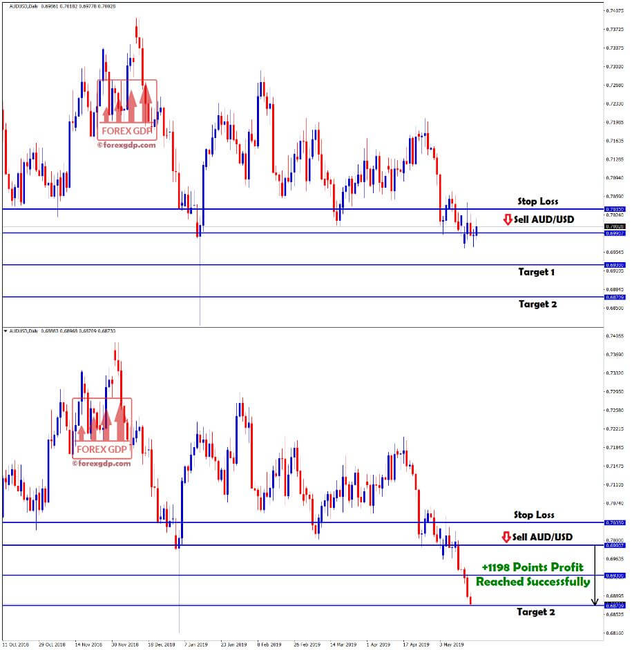 +1198 points profit made in aud/usd