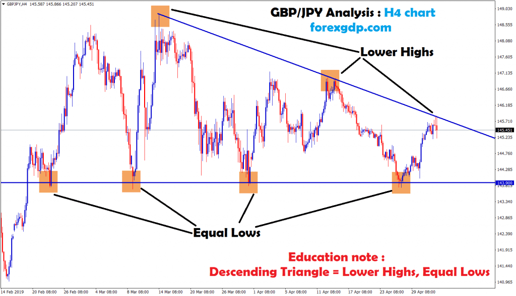equal lows and lower highs formed in gbp/jpy
