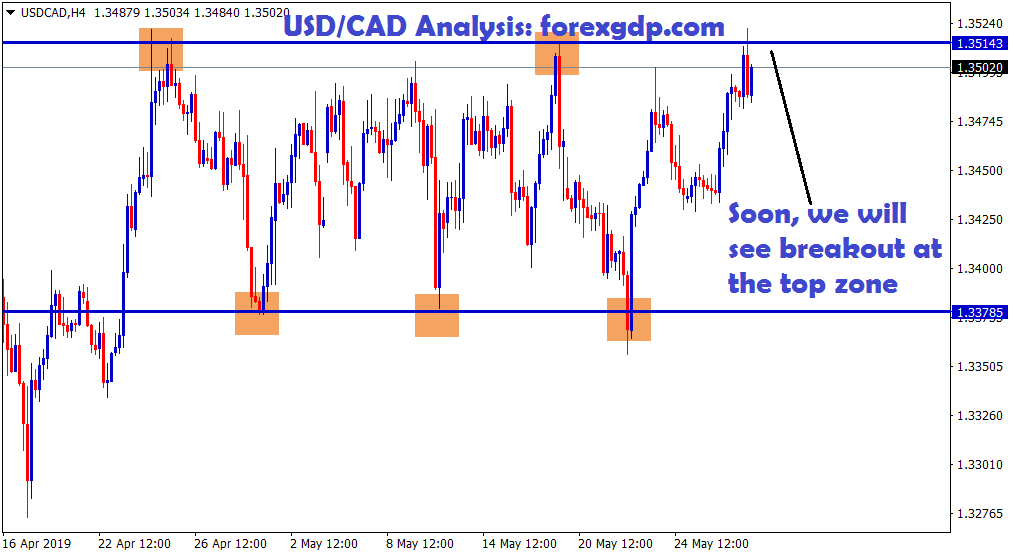 SOON WE WILL SEE BREAKOUT AT THE TOP ZONE IN USD CAD