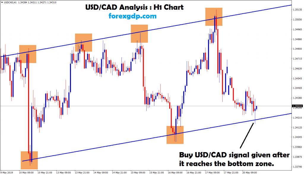 usd/cad signal given after it reaches the bottom