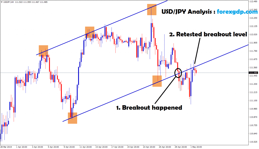 usd/jpy breakout and retested the breakout level