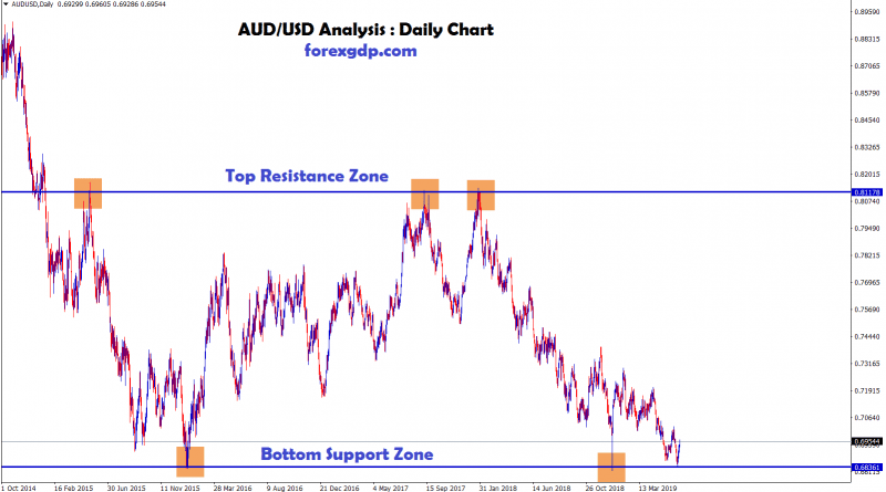 AUD USD moving between the specific price level