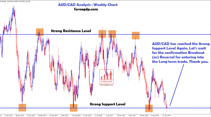 AUD/CAD touched the strong support again