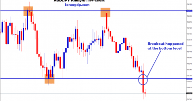 AUDJPY breakout happened at the bottom in H4 chart