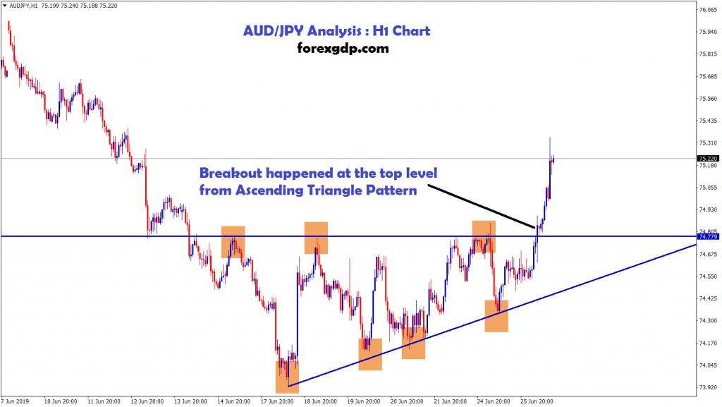 AUD/JPY broken the ascending triangle pattern