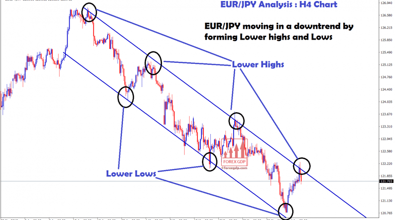 EUR/JPY moving in a downtrend in H4 chart