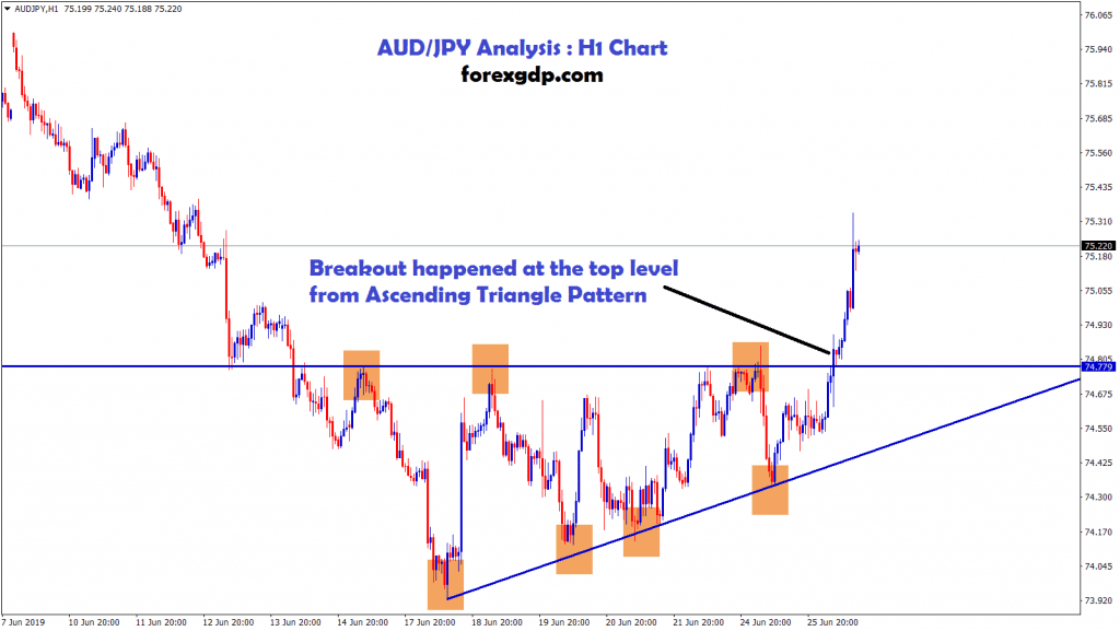 breakout happened at the top of ascending triangle pattern in AUD/JPY