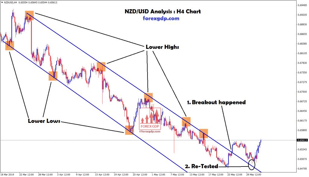 NZD USD broken the top zone of downtrend