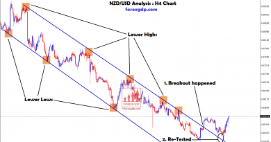 NZD USD broken the top zone of downtrend