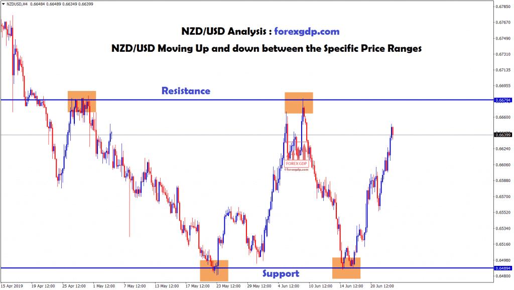 NZD USD moving between 0.6679 - 0.6489 price ranges