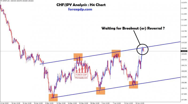 GBP USD Forex Signal