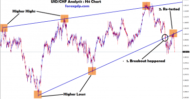 USD CHF re-tested the same level