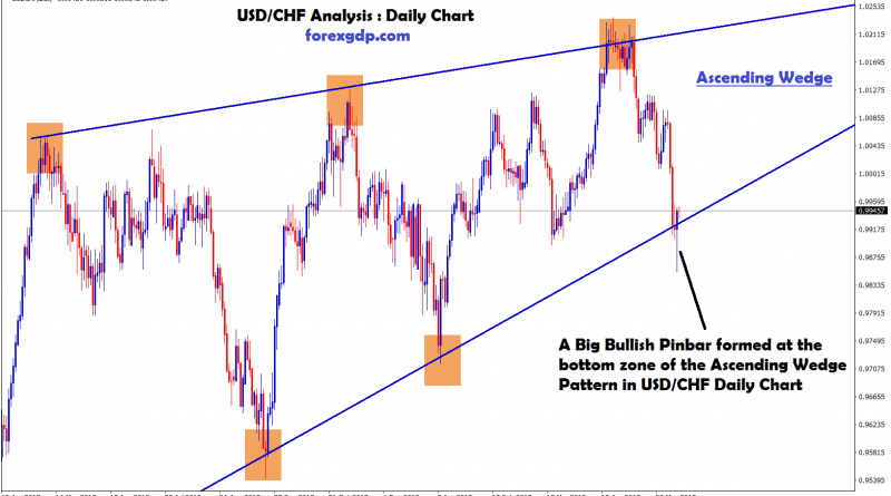 USD CHF formed ascending wedge pattern in daily chart