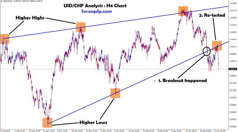 re-tested and breakout happened at the same level in USD/CHF