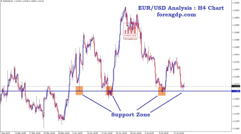 EUR USD Forexgdp Analysis