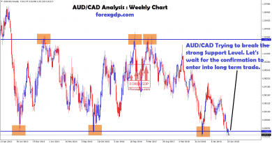 AUD CAD trying to break strong support level
