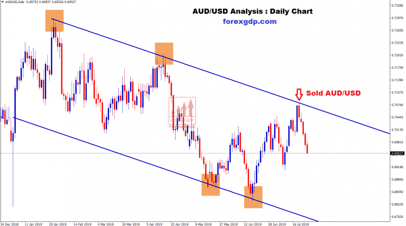 AUD /USD moving in downtrend