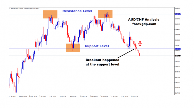 Breakout happened at the support zone in aud chf H4 chart