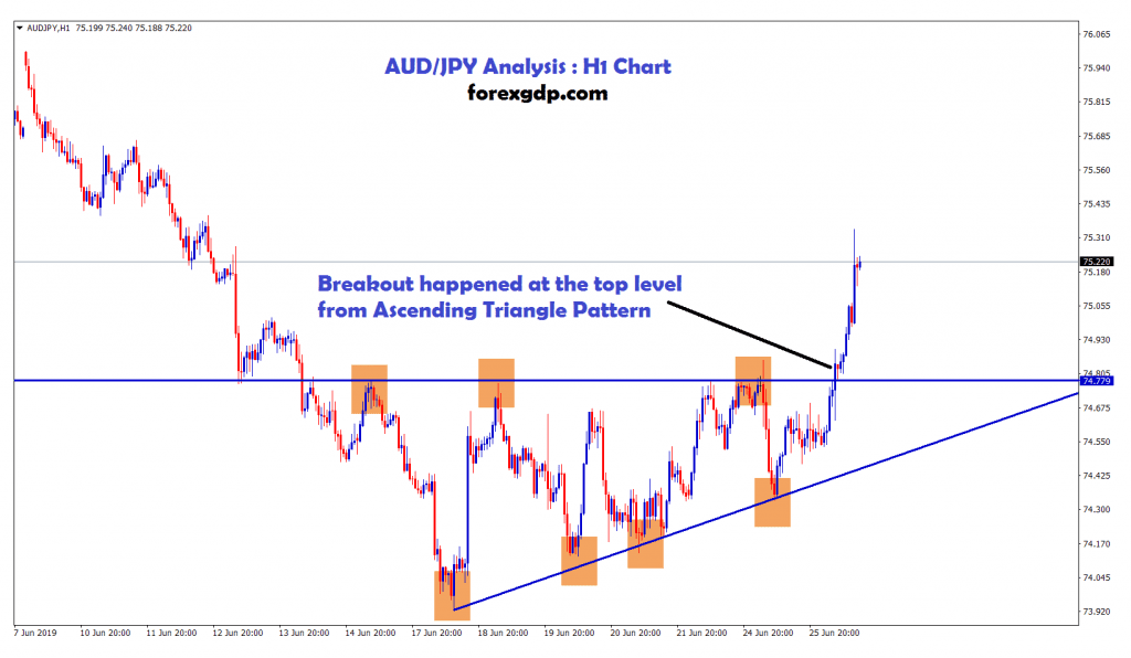 Ascending triangle formed in aud/jpy H1 chart