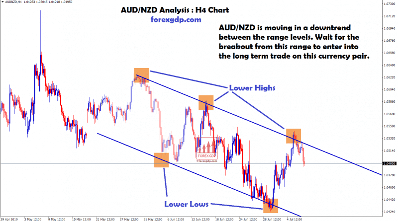 AUD/NZD Waiting for Breakout to enter into long term trade
