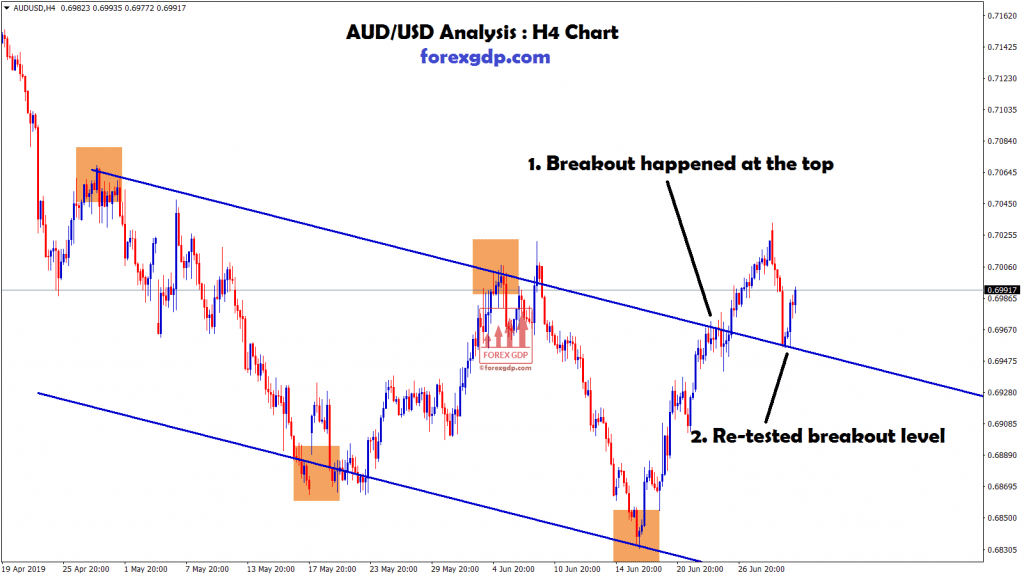 aud/usd breakout and re-tested the breakout level
