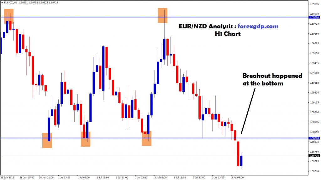 EUR NZD breakout Strategy