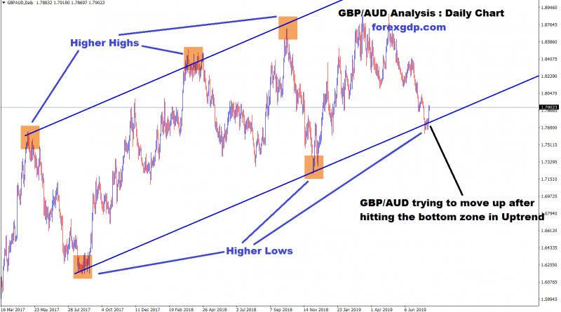 GBP AUD moves in uptrend