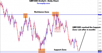 GBP USD forex reached the support zone 1.24