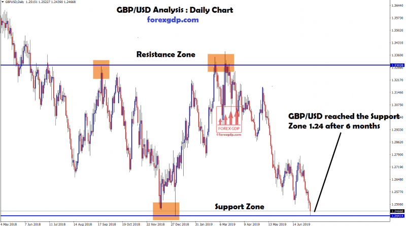 After 6 months GBP/USD reached the support zone 1.24