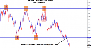EUR/JPY broken the support zone in H4 chart