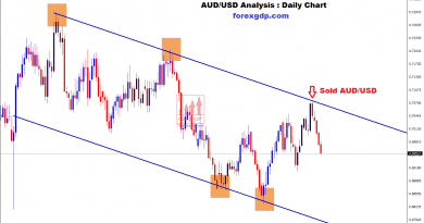 aud usd moving in an downtrend in daily chart