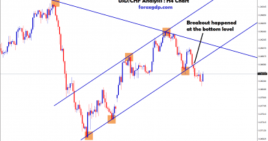 USD CHF Forex Signal breakout happened at the bottom level
