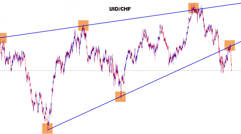 usd chf breakout and re-test the same level