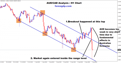 aud cad becomes too weak due to fundamental effects