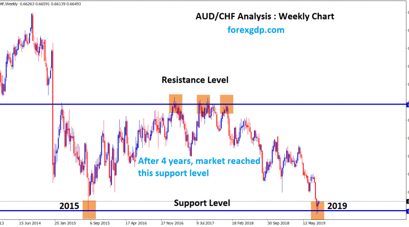 AUD CHF reached the support level after 4 years