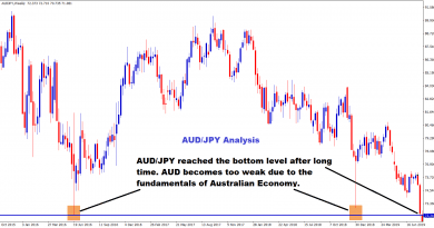 AUD JPY reached the bottom level after long time.