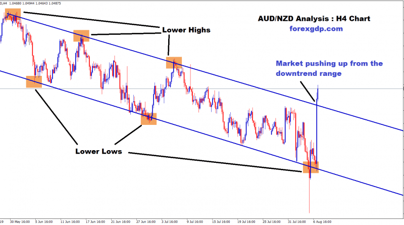 AUD NZD market moving up in H4 timeframe