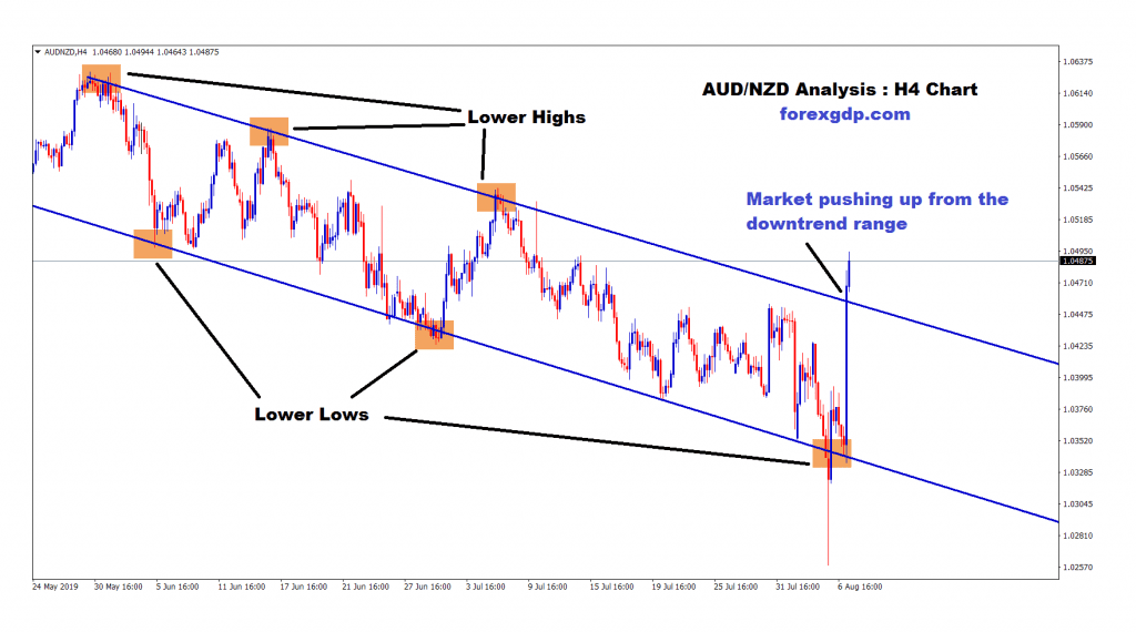aud nzd market pushing up from the downtrend range