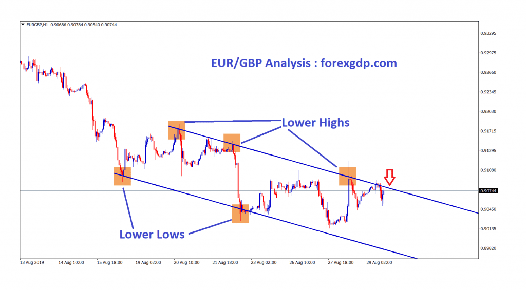 EUR GBP moving in a downtrend and trying to break the top zone