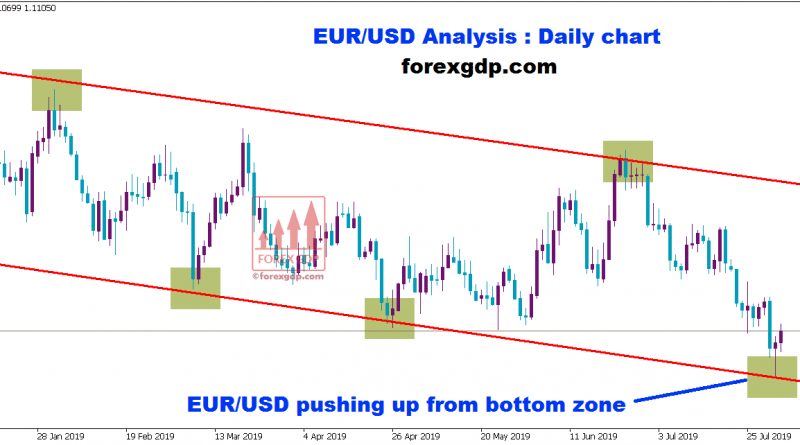 eur usd pushing up from the bottom zone in daily chart