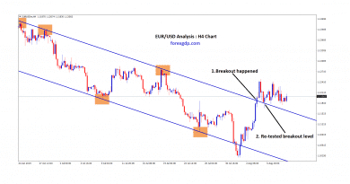 ForexGDP analysis in eur/usd breakout and reversal the downtrend
