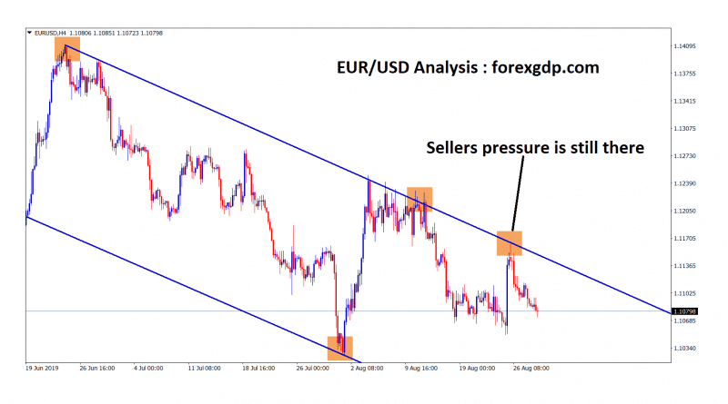 eurusd sellers pressure is still there in downtrend