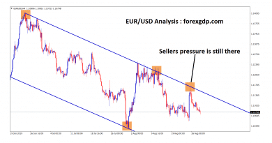 eur usd moving in an downtrend in an H 4 chart