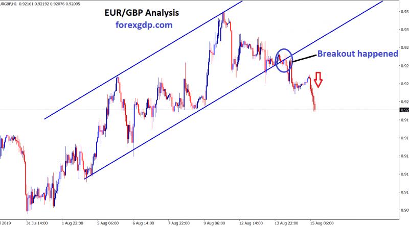 EUR GBP Broken the bottom zone of uptrend channel