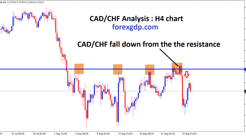 CAD/CHF fall down from the resistance level